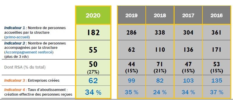 Tableau récap 2016-2020